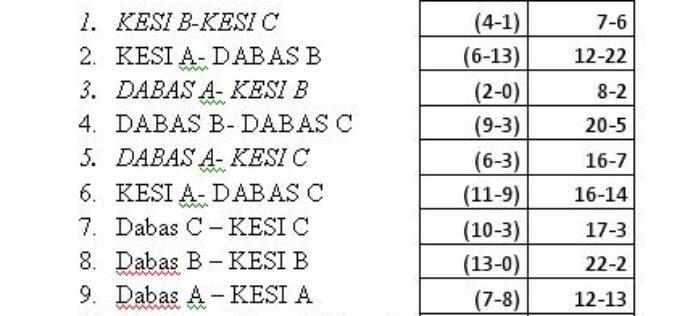 A Dabas B-csapata nyerte az U8-as villámtornát